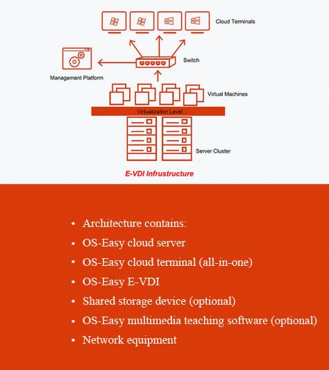 OS-Easy eVDI architecture
