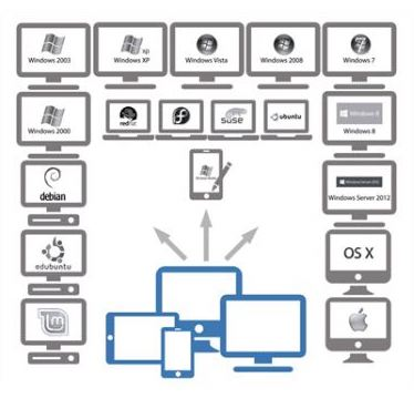 NetSupport Manager multi platform support