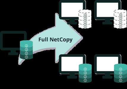 Full NetCopy